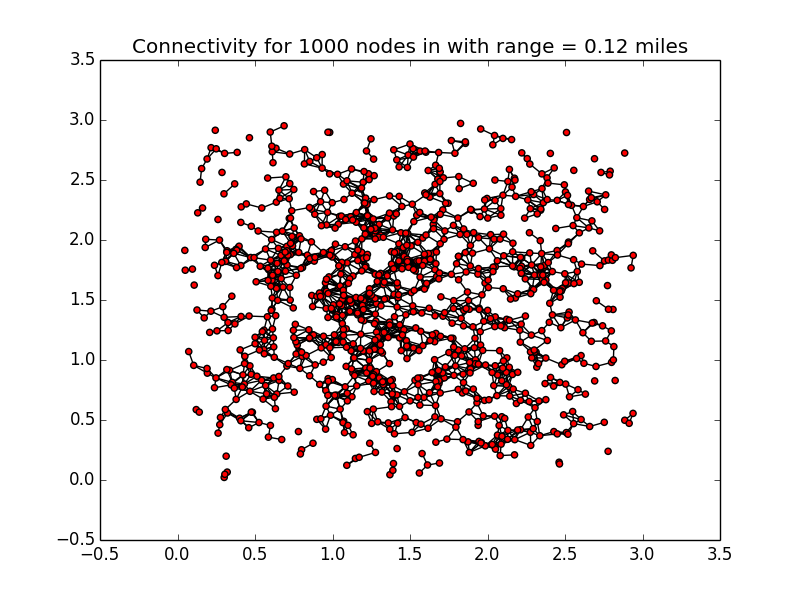 A chart displaying 1,000 nodes, still without full connectivity.