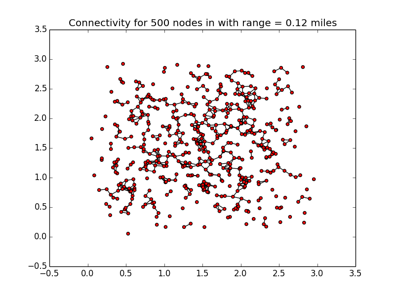 A chart showing 500 nodes, with only a little connectivity.
