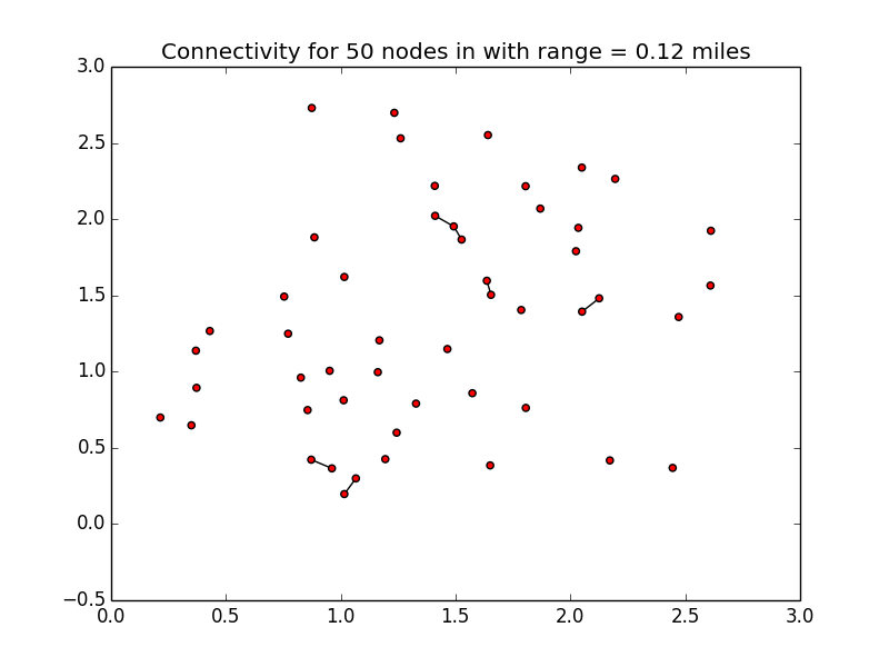 A graph showing 50 nodes, mostly disconnected.