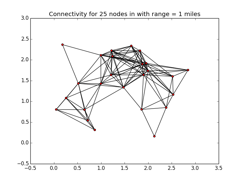 A chart showing excellent connectivity between 25 nodes.