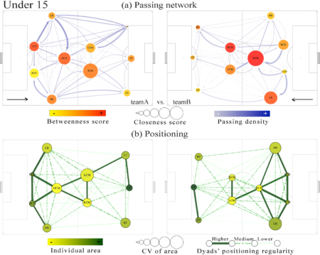 Passing networks