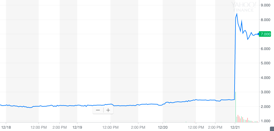 Long Island Blockchain Corp's stock shoots up 200 percent overnight